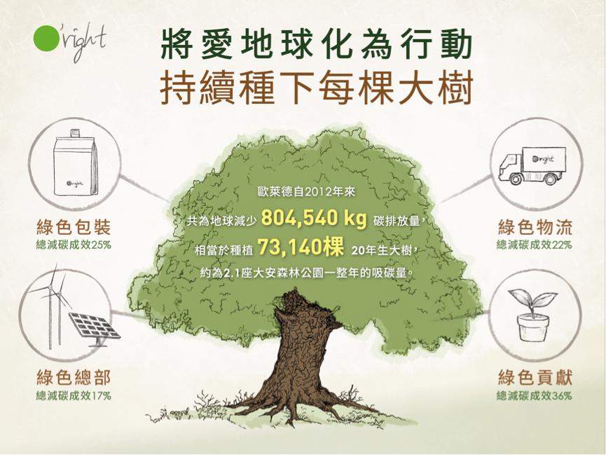 歐萊德「綠色產業」